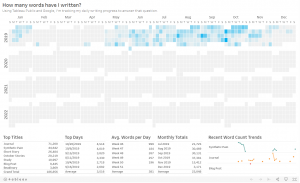Word count dashboard